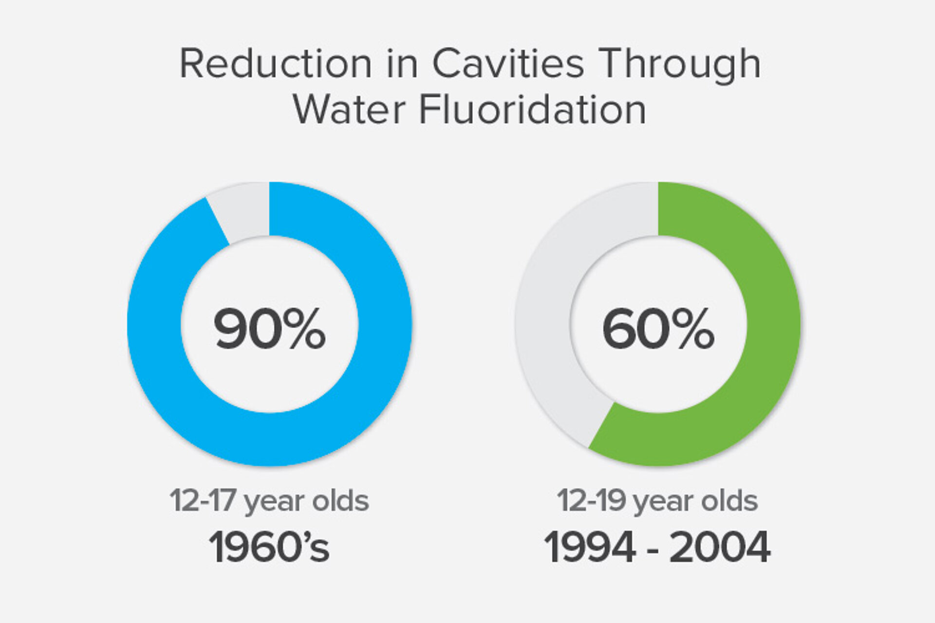 Reduction in cavities through water fluoridation