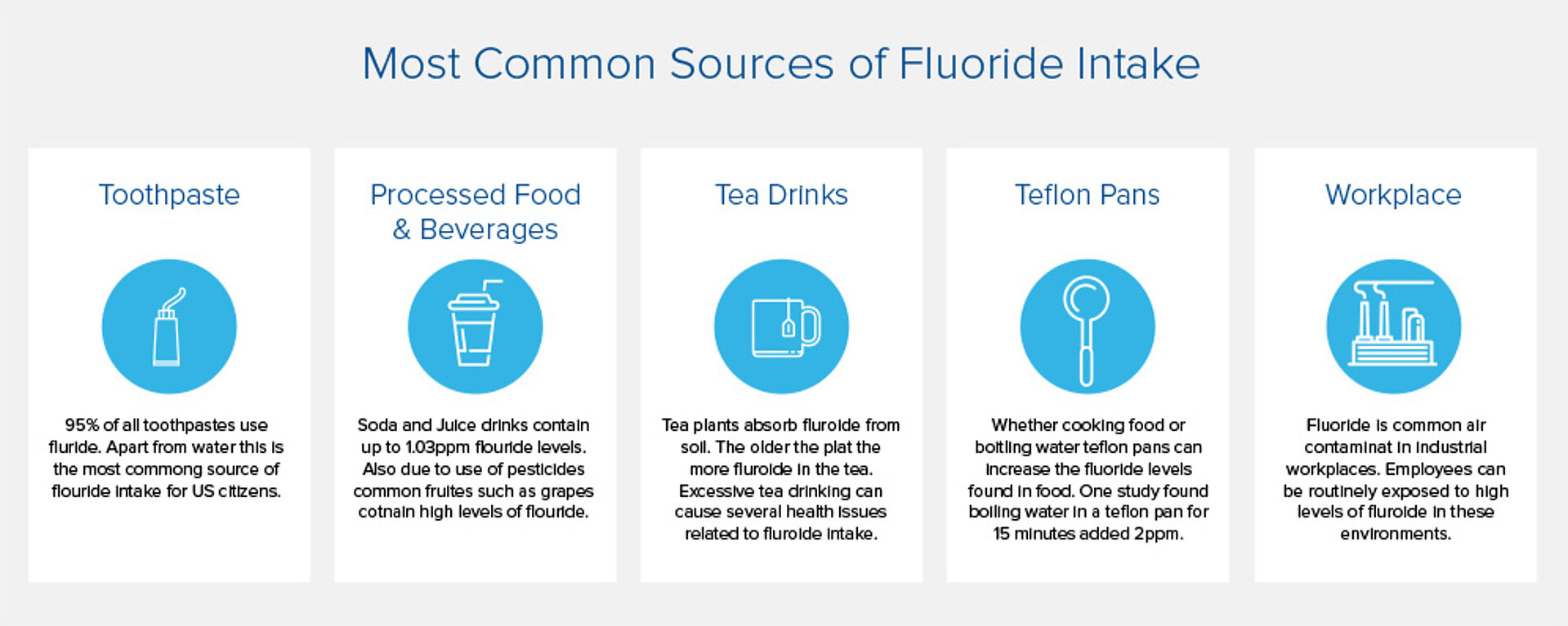Most common sources of fluoride intake