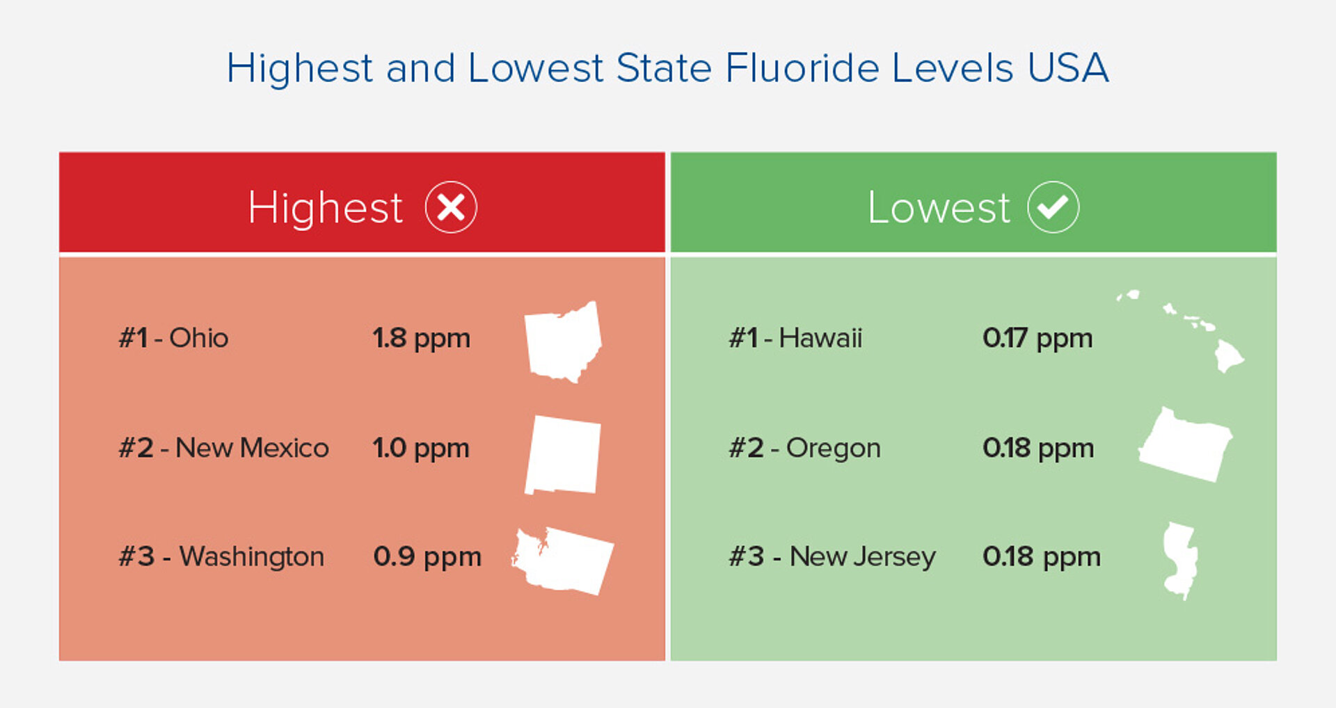 Highest and lowest state fluoride levels in the US